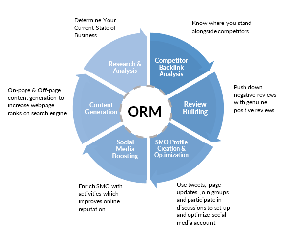 ORM workflow